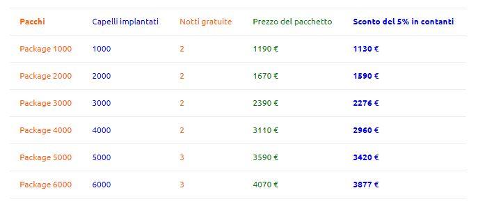 Trapianto capelli costi - Milano, Italia vs Ungheria vs Turchia